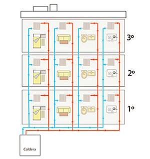 contabilización instalación en columnas